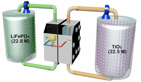 Armazenar o vento: Bateria de fluxo de lítio