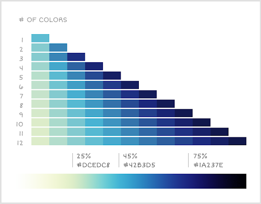 Color Palettes for Data Visualizations | Limn