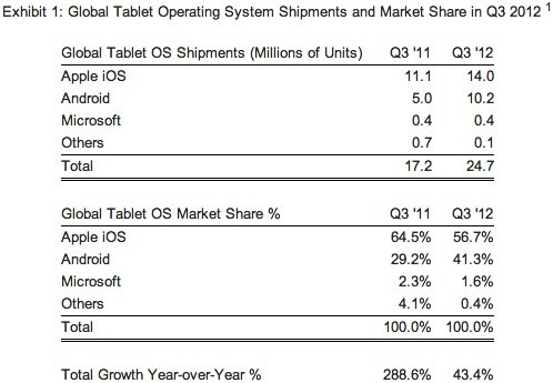 Strategy Analytics claims Android is up to 41 percent of tablets in Q3, iPad may feel the heat