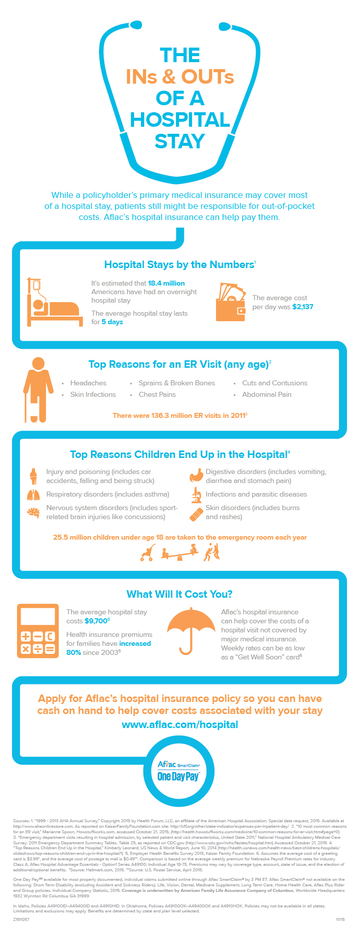 The INs and OUTs of a Hospital Stay