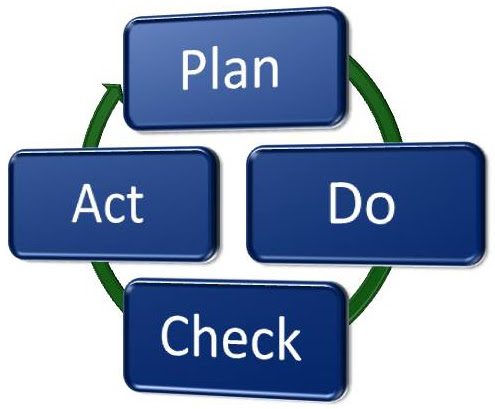 PDCA Cycle | Plus download an 11-page Plan-Do-Check-Act PDF