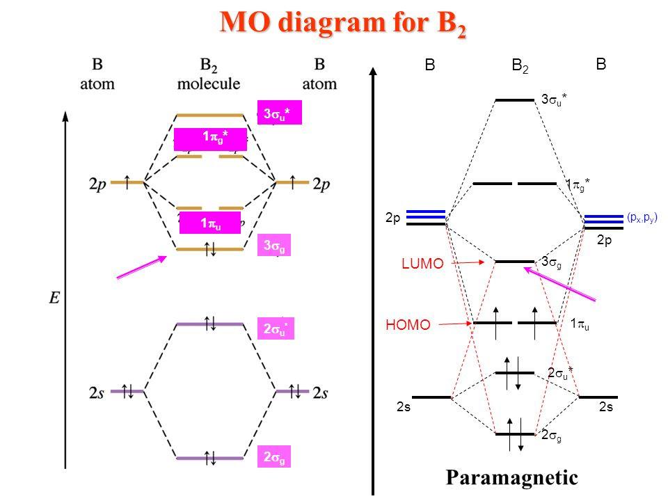 F2 Molecular Orbital Diagram