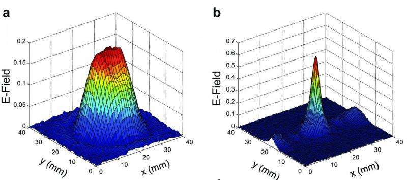 Researchers develop new lens for terahertz radiation