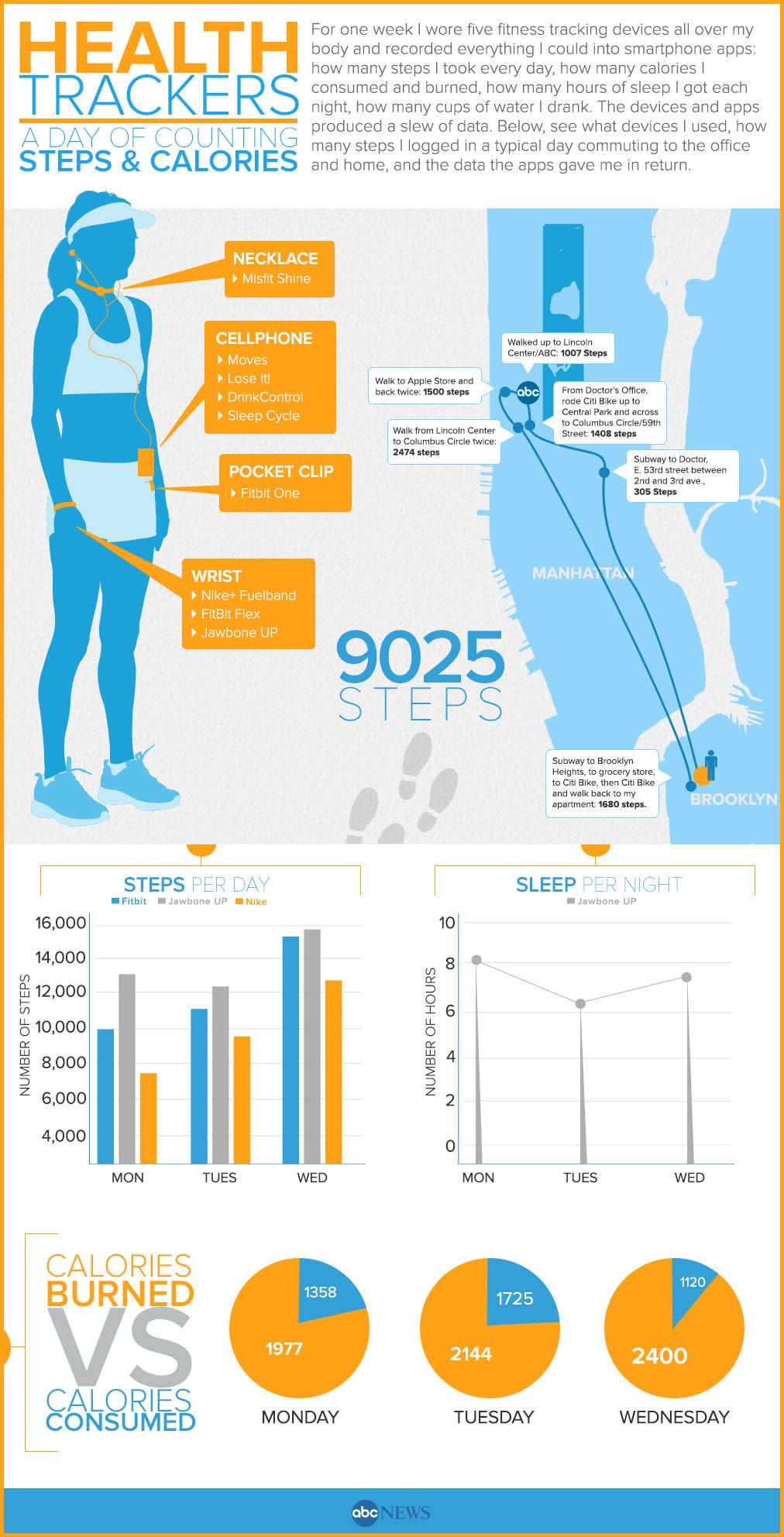 Fitness Tracker Health Tracker Infographic Abcnews Abc News