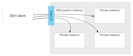 Using an SSH Bastion Host - Scott's Weblog - The weblog of an IT pro specializing in virtualization, networking, open source, and cloud computing