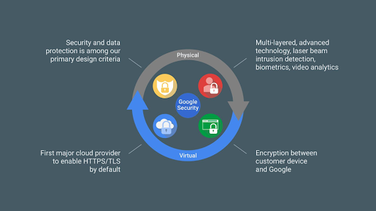 Google's Infrastructure Security Design Overview