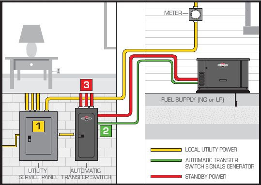 Home Standby Generator Wiring Diagram Home Wiring and