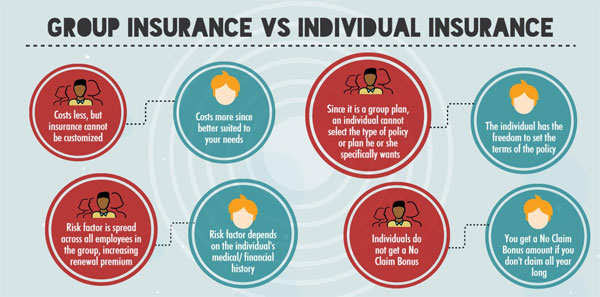 Group Health Insurance vs Individual Health Insurance ...