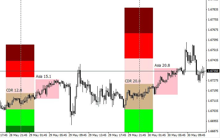 Most Profitable London Breakout Forex Strategy For MT4 (2020)