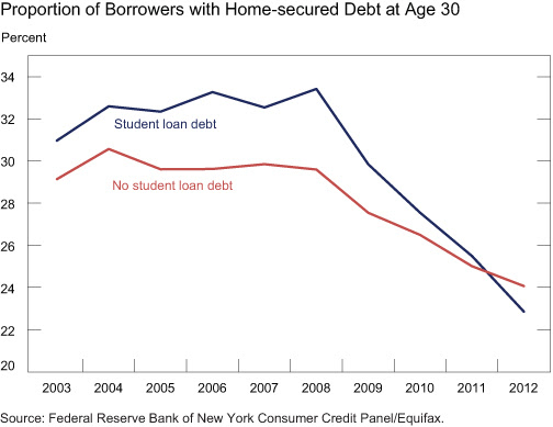 Chart2_Proportion-with-home-secured-debt-at-age-30