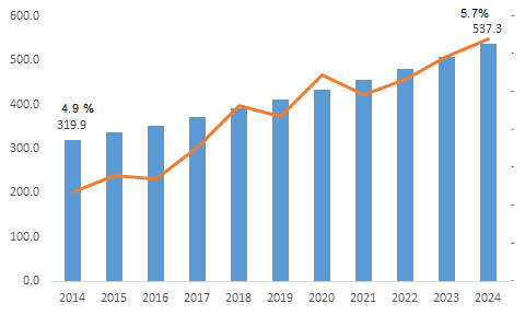 Global Dental Implants Market, By Product Type, Technique, Population Demographics, End User, and Geography - Trend, Analysis and Forecast till 2024