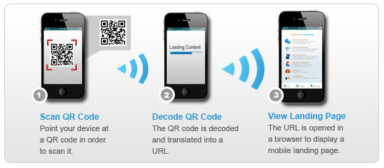 How QR Codes Work