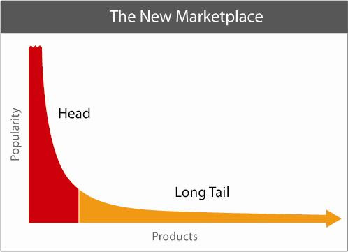 SEO: How to Maximize the Long Tail