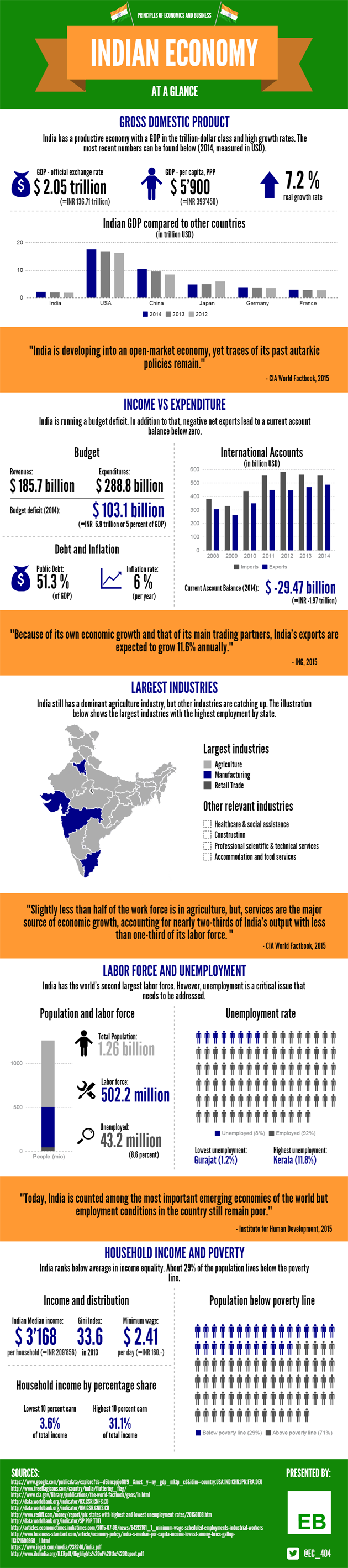 Indian Economy At a Glance [Infographic]