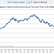 CHART OF THE DAY: The Apple Crash