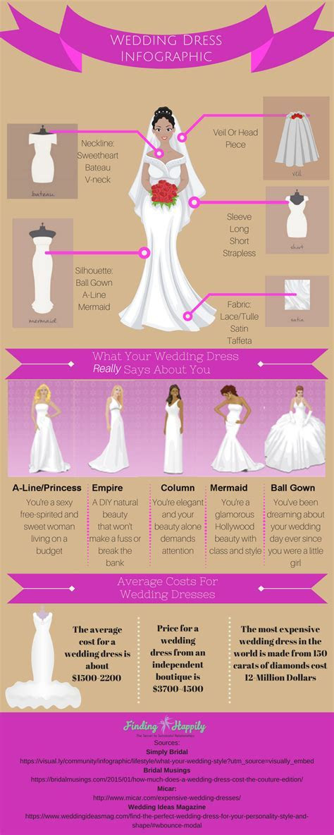 Wedding Dress Infographic:   Finding Happily