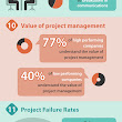 13 Eye-opening stats about project management – ProofHub Blog