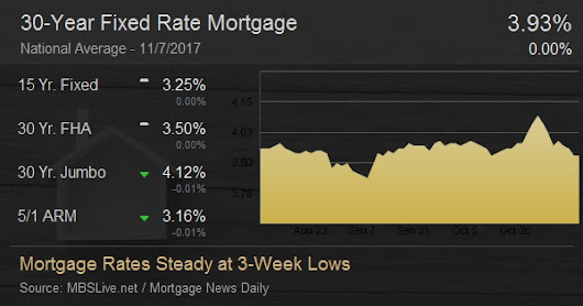 Mortgage Rates Steady at 3-Week Lows