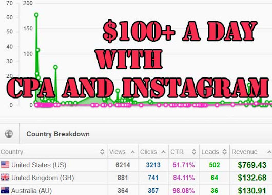 [Tested and Working] $100+ a Day with CPA and Instagram