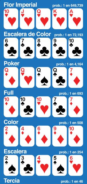 Royal Flush Hand: ¿Cuál es la probabilidad <b>de</b> obtener una ...