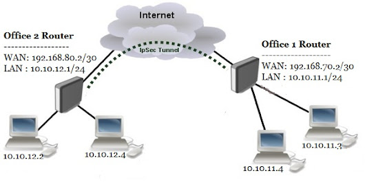 MikroTik Site to Site VPN Configuration with IPsec