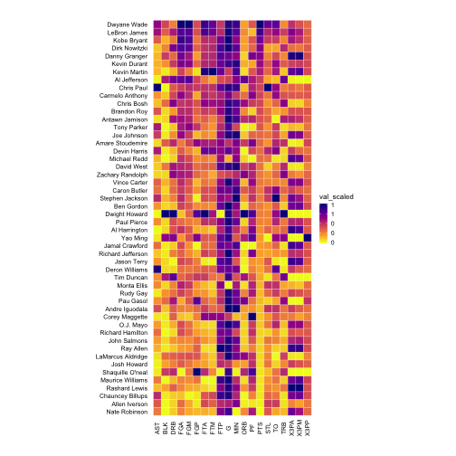 How to easily make beautiful heatmaps with ezplot - Part 8