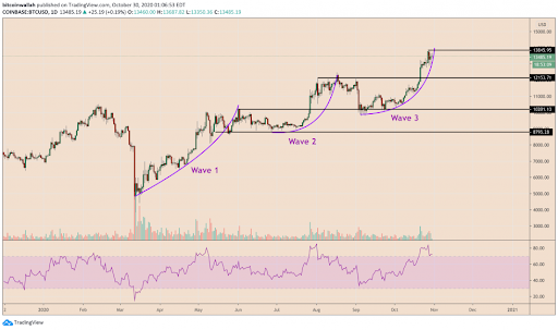 Bitcoin 'Wave' Fractal Points to Price Correction Towards $12K
