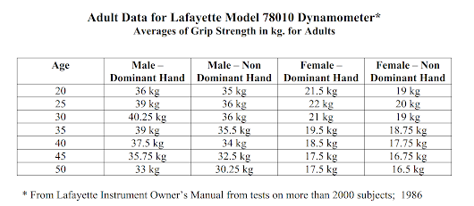 Hand Held Dynamometer Norms : Dynamometer norms hobbiesxstyle