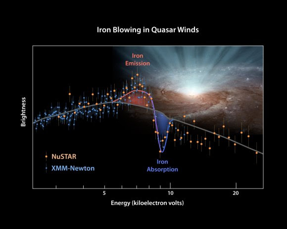 This plot of data from NASA's Nuclear Spectroscopic Telescope Array (NuSTAR) and the European Space Agency's (ESA's) XMM-Newton determines for the first time the shape of ultra-fast winds from supermassive black holes, or quasars. The winds blow in every direction, in a nearly spherical fashion, coming from both sides of a galaxy (Credit: NASA/JPL-Caltech/Keele Univ.;XMM-Newton and NuSTAR Missions)