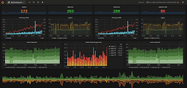 Grafana - An Open Source Software for Analytics and Monitoring