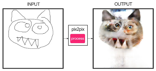 Sketch a cat and edges2cats will create a deep dreaming catrocity that fits