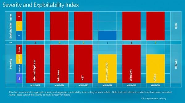 severity exploitability april 2012