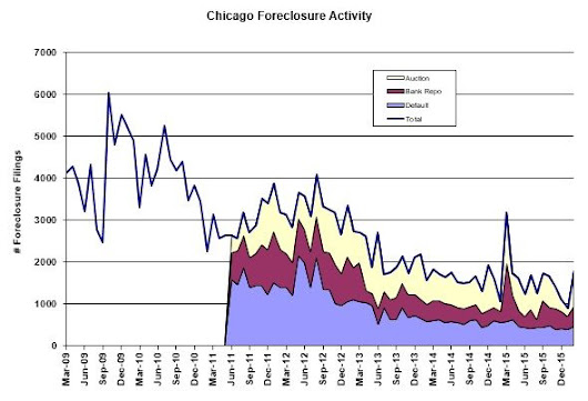 RealtyTrac Market Report: Chicago Foreclosure Auctions Surge