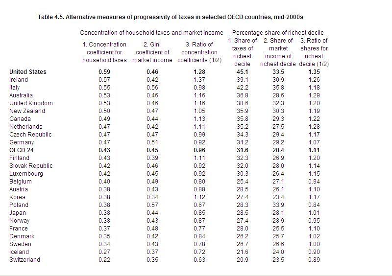 Tax progressivity in the OECD