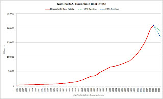 Nominal U.S. Household Real Estate