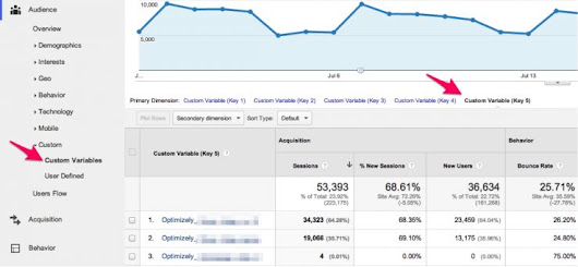 CRO Statistics: How to Avoid Reporting Bad Data