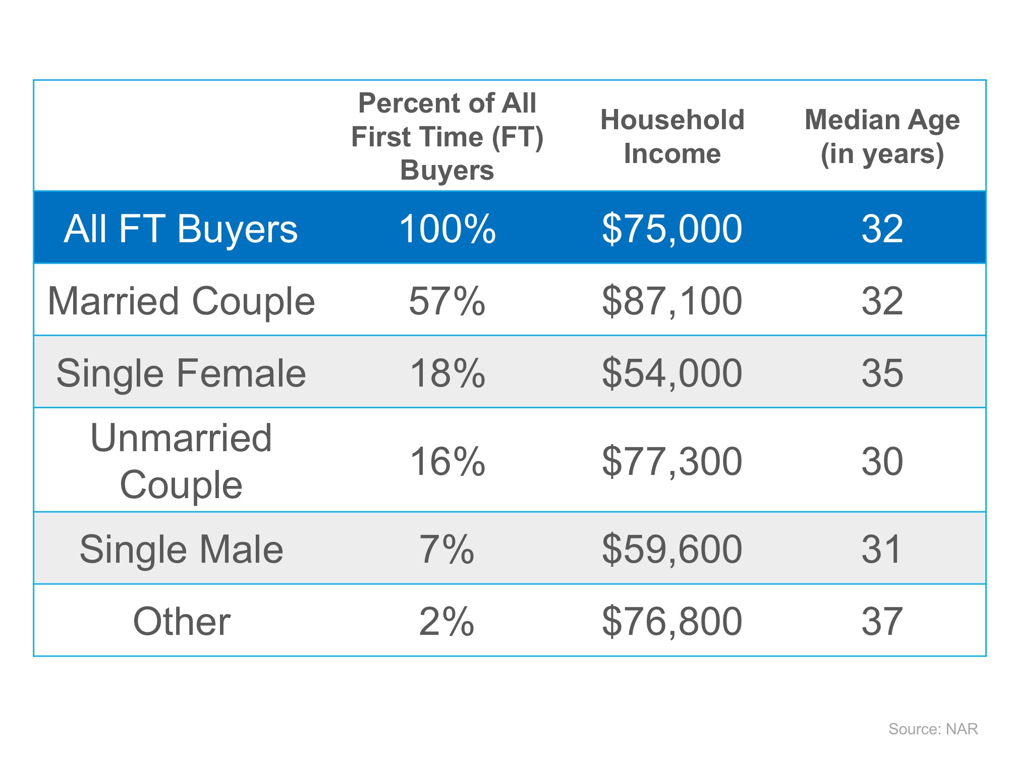 Wondering If You Can Buy Your First Home?   Simplifying The Market