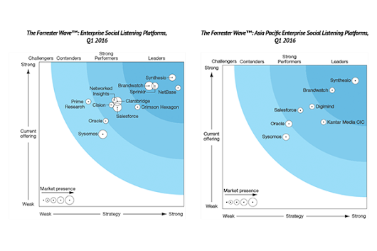 Synthesio leads Forrester Wave for second time