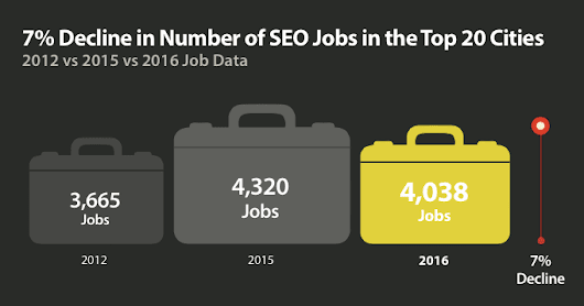 Number of SEO Jobs to Decline in 2016 - Search Engine Journal