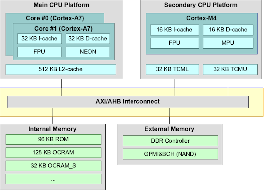 i.MX 7 Cortex-M4 memory locations and performance – yet another tech blog