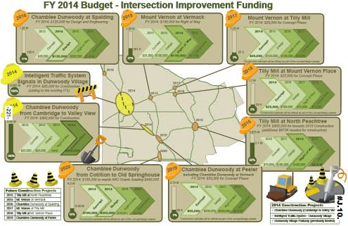 http://jkheneghan.com/city/meetings/2014/Retreat/2014%20Intersection%20Plans%20Budget.pdf