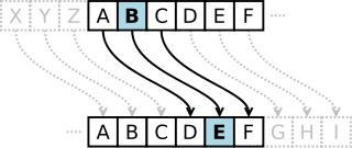 L'acció del xifrat de Cèsar és substituir cada lletra del text clarper una altra que estigui un nombre fix de llocs més endavant a l'alfabet. Aquest exemple és amb un desplaçament de tres, per tant una B en el text clar esdevé E en el text xifrat.