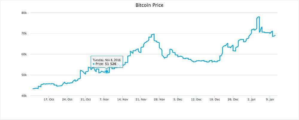 where can i buy bitcoin futures