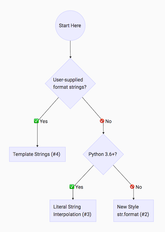The 4 Major Ways to Do String Formatting in Python – dbader.org