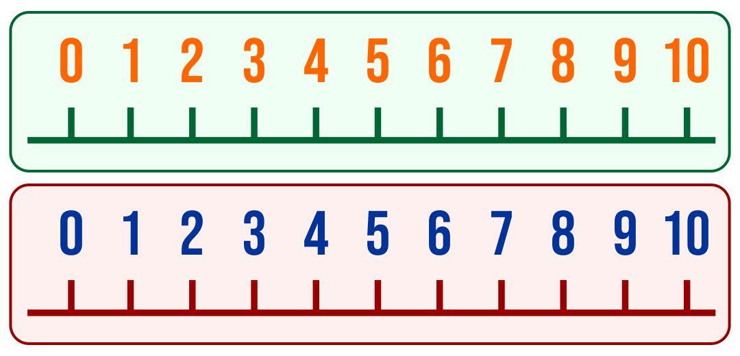 Number Line Worksheets : blank number line worksheets 0-10 ~ Free ...