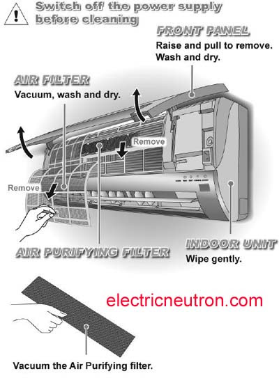 Furnace Filters Air Conditioner Cleaners