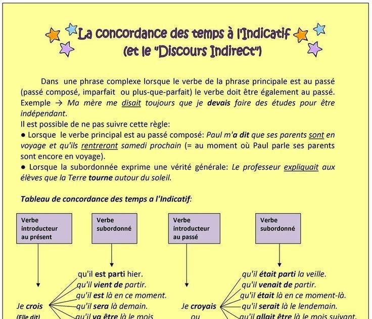 Exemple De Fiche De Révision Oral Bac Français - Free ...