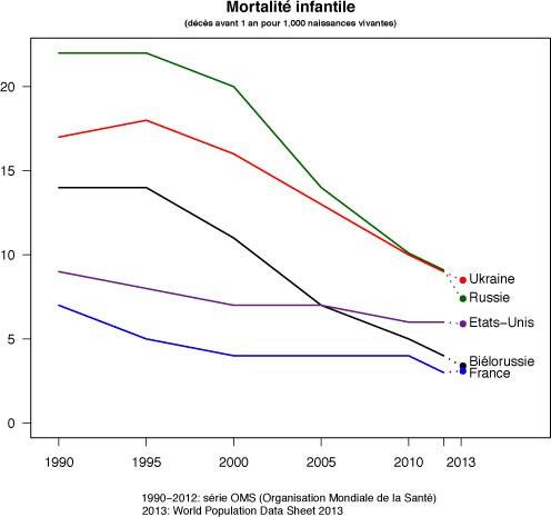 Mortalité infantile comparée en Russie, en Ukraine, en France... (Herodote.net, 2014)