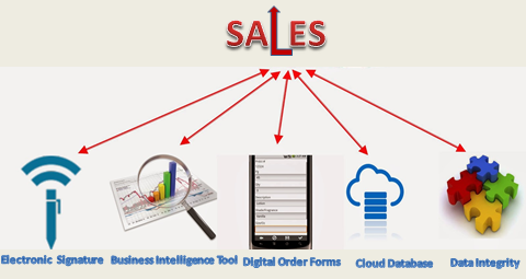 SALES TOOLS FOR YOUR EVENTS - By Asif Zaidi