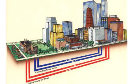 District Heating Sys